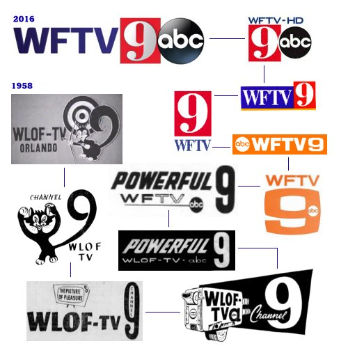 Information And History About WFTV Channel 9 Orlandos ABC Affiliate