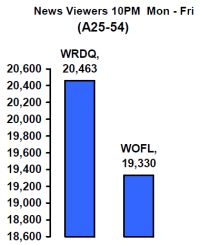 WRDQ beats WOFL at 10 -- but the gap was not as large as this WRDQ graphic would make it appear on first glance